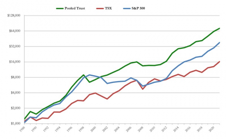 Pooled Trust Performance Since Inception